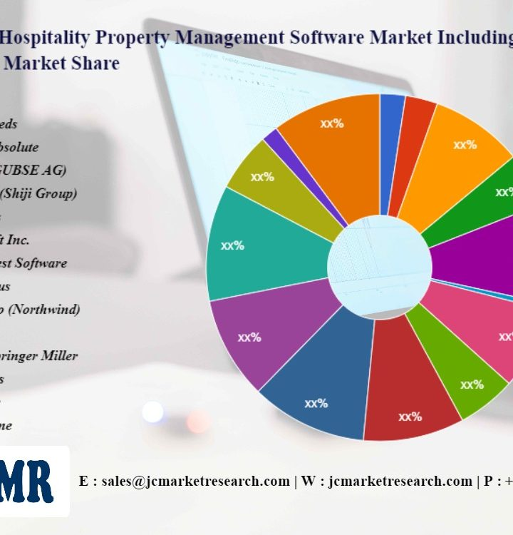 Hospitality Property Management Software Market Innovative Strategy by 2028  Infor, Cloudbeds, eZee Absolute, Sihot(GUBSE AG), Hetras (Shiji Group), Oracles