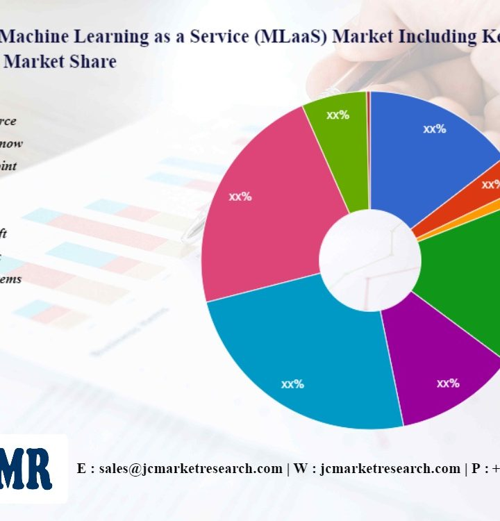 Machine Learning as a Service (MLaaS) Market Investment Analysis | Appian, Salesforce, Servicenow