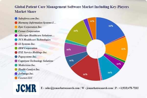 Patient Care Management Software Market Research & Clinical Advancements by 2028 | Salesforce.com Inc., Harmony Information Systems Inc., Epic Corporation Inc