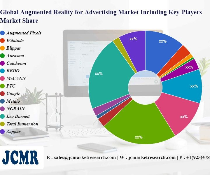 Augmented Reality for Advertising Market including top key players Augmented Pixels, Wikitude, Blippar, Aurasma, Catchoom