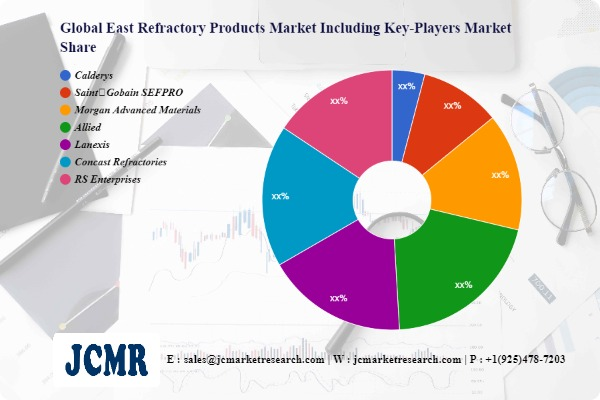 East Refractory Products Market including top key players Calderys, Saint Gobain SEFPRO