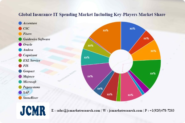 Insurance IT Spending Market SWOT Analysis including key players Accenture, CSC, Fiserv