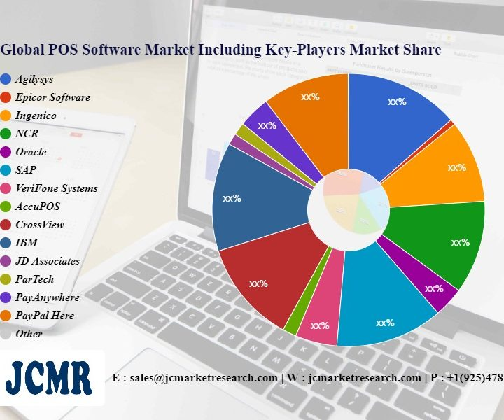 POS Software Market Innovative Strategy by 2028 |Agilysys, Epicor Software, Ingenico, NCR, Oracle, SAP, VeriFone Systems