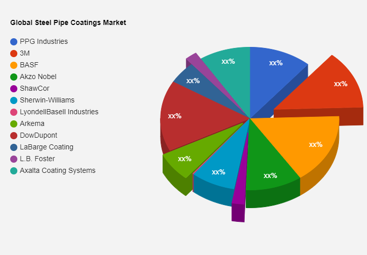 Steel Pipe Coatings Market to Witness Huge Growth by 2028  PPG Industries, 3M, BASF, Akzo Nobel, ShawCor, Sherwin-Williams